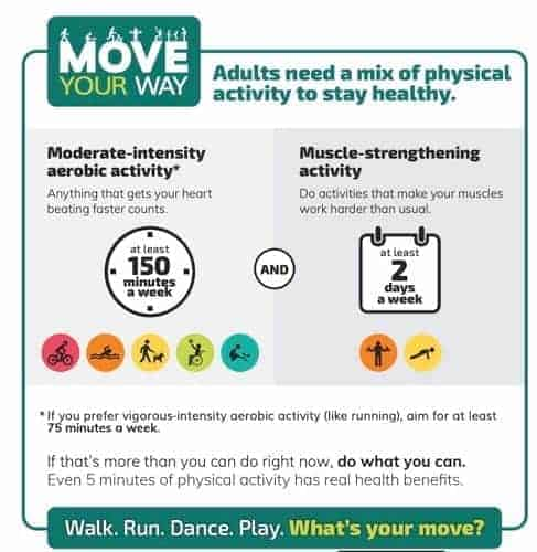 Physical Activity Guidelines for Americans #mentalhealth #exercise #runningglow